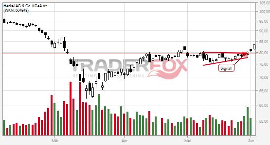 Aktueller Aktienkurs Commerzbank