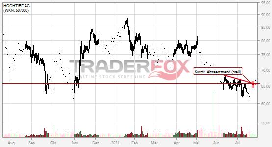 HOCHTIEF AG: +5% nach Bruch des kurzfristigen steilen Abwärtstrends.
