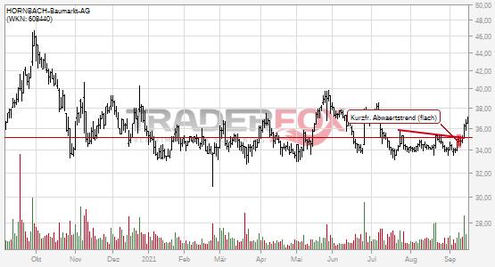 HORNBACH-Baumarkt-AG: +5% nach Bruch des kurzfristigen flachen Abwärtstrends.