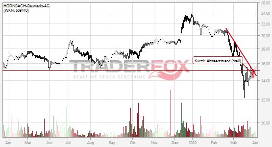 HORNBACH-Baumarkt-AG: +5% nach Bruch des kurzfristigen steilen Abwärtstrends.