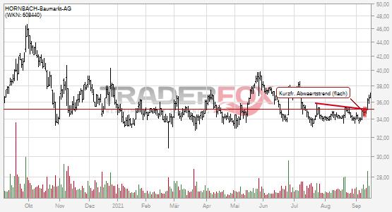 HORNBACH-Baumarkt-AG kann kurzfristigen flachen Abwärtstrend überwinden.