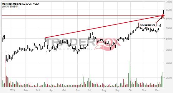 Hornbach Holding AG & Co. KGaA: +5% nach Bruch des Aufwärtstrends.