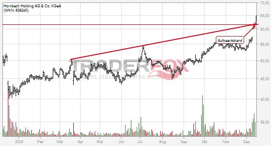 Hornbach Holding AG & Co. KGaA kann Aufwärtstrend überwinden.