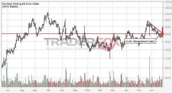 Hornbach Holding AG & Co. KGaA kann kurzfristigen steilen Abwärtstrend überwinden.