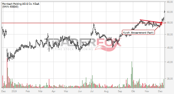 Hornbach Holding AG & Co. KGaA überwindet charttechnischen Widerstand.