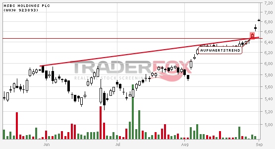 HSBC Holdings PLC: +5% nach Bruch des Aufwärtstrends.