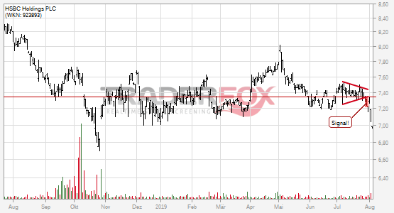 HSBC Holdings PLC bricht charttechnische Unterstützung!