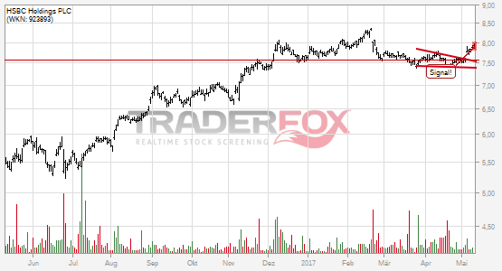 HSBC Holdings PLC kann fallenden Keil überwinden.