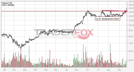 Hypoport AG: +5% nach Bruch des kurzfristigen flachen Abwärtstrends.