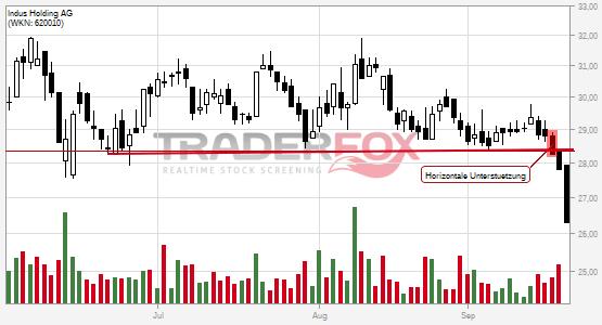 Indus Holding AG: -5% nach Bruch des horizontalen Unterstützung!