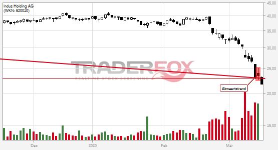 Indus Holding AG bricht charttechnische Unterstützung!