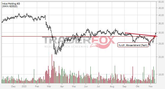 Indus Holding AG kann kurzfristigen flachen Abwärtstrend überwinden.