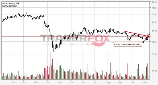 Indus Holding AG kann kurzfristigen steilen Abwärtstrend überwinden.