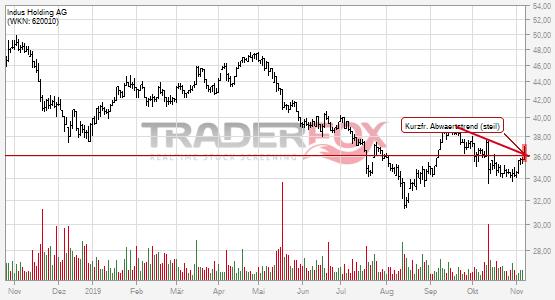 Indus Holding AG überwindet charttechnischen Widerstand.