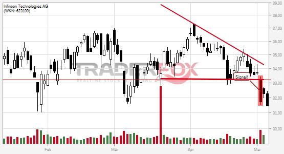 Infineon Technologies AG: -5% nach Bruch des fallenden Keils!