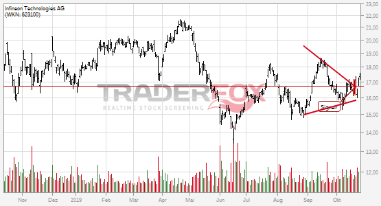 Infineon Technologies AG: +5% nach Bruch des Keils.