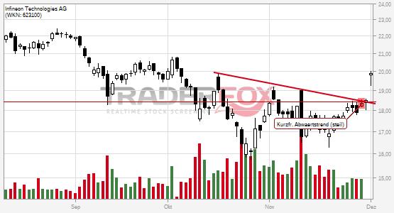 Infineon Technologies AG überwindet charttechnischen Widerstand.