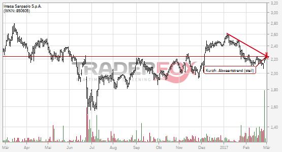 Intesa Sanpaolo S.p.A.: +2% nach Bruch des kurzfristigen steilen Abwärtstrends.