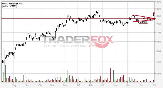 Keil bei HSBC Holdings PLC nach oben verlassen.
