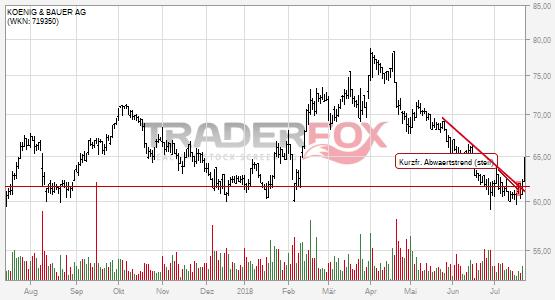 KOENIG & BAUER AG kann kurzfristigen steilen Abwärtstrend überwinden.