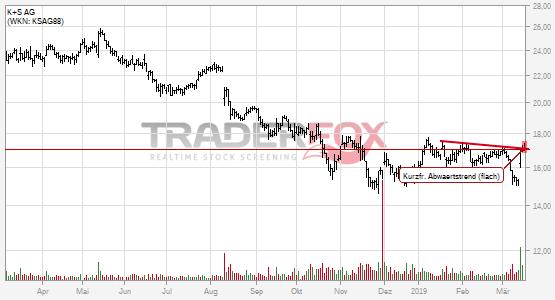 K+S AG: +2% nach Bruch des kurzfristigen flachen Abwärtstrends.
