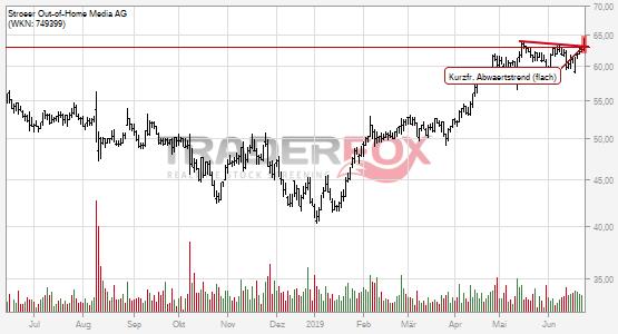 Kurzfristiger flacher Abwärtstrend bei Ströer Out-of-Home Media AG nach oben verlassen.