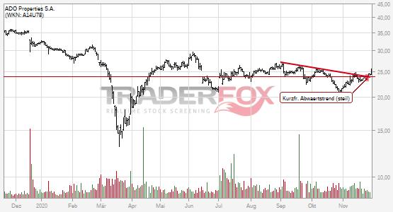 Kurzfristiger steiler Abwärtstrend bei ADO Properties S.A. nach oben verlassen.