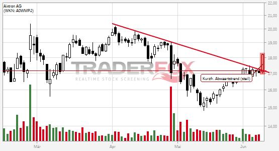 Kurzfristiger steiler Abwärtstrend bei Aixtron AG nach oben verlassen.