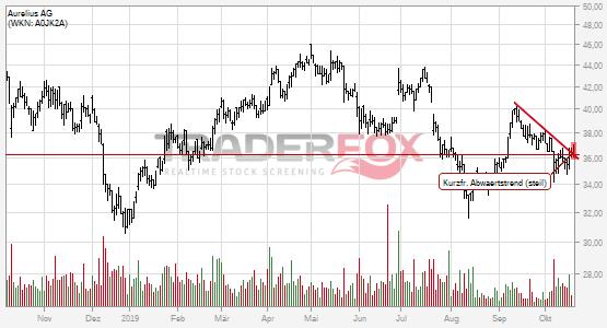 Kurzfristiger steiler Abwärtstrend bei Aurelius AG nach oben verlassen.