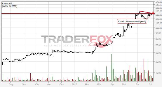 Kurzfristiger steiler Abwärtstrend bei Basler AG nach oben verlassen.