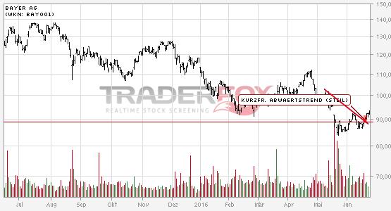 Kurzfristiger steiler Abwärtstrend bei Bayer AG nach oben verlassen.
