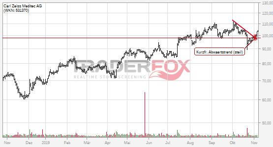 Kurzfristiger steiler Abwärtstrend bei Carl Zeiss Meditec AG nach oben verlassen.