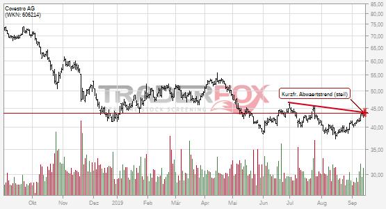 Kurzfristiger steiler Abwärtstrend bei Covestro AG nach oben verlassen.