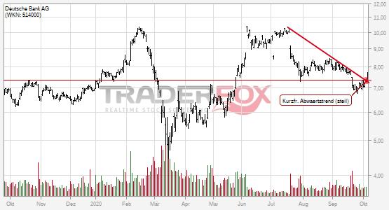 Kurzfristiger steiler Abwärtstrend bei Deutsche Bank AG nach oben verlassen.