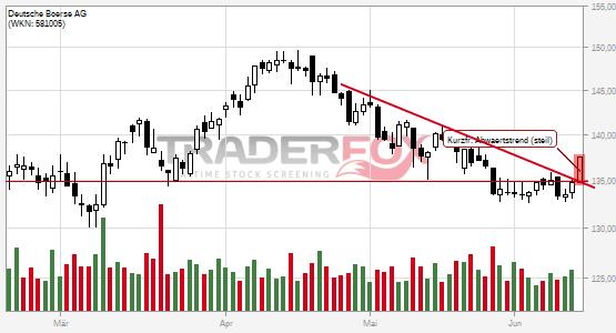 Kurzfristiger steiler Abwärtstrend bei Deutsche Börse AG nach oben verlassen.