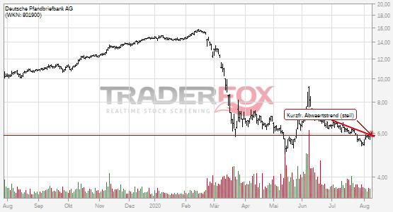 Kurzfristiger steiler Abwärtstrend bei Deutsche Pfandbriefbank AG nach oben verlassen.