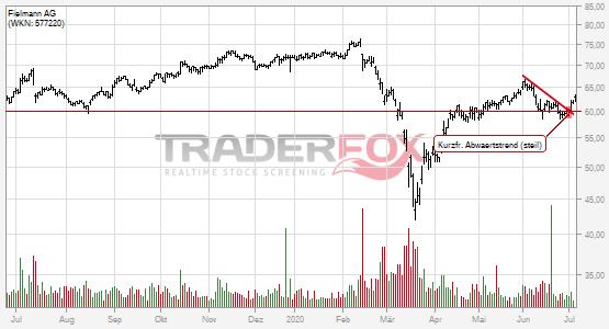 Kurzfristiger steiler Abwärtstrend bei Fielmann AG nach oben verlassen.