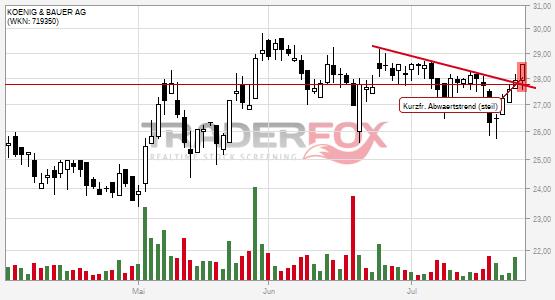 Kurzfristiger steiler Abwärtstrend bei KOENIG & BAUER AG nach oben verlassen.
