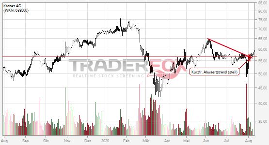 Kurzfristiger steiler Abwärtstrend bei Krones AG nach oben verlassen.