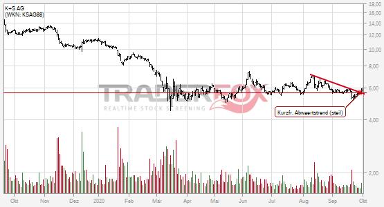Kurzfristiger steiler Abwärtstrend bei K+S AG nach oben verlassen.