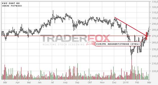 Kurzfristiger steiler Abwärtstrend bei KWS SAAT AG nach oben verlassen.
