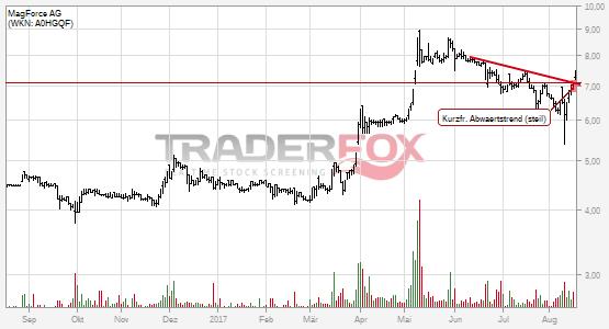 Kurzfristiger steiler Abwärtstrend bei MagForce AG nach oben verlassen.
