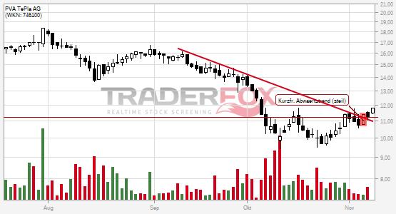 Kurzfristiger steiler Abwärtstrend bei PVA TePla AG nach oben verlassen.