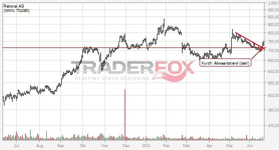 Kurzfristiger steiler Abwärtstrend bei Rational AG nach oben verlassen.