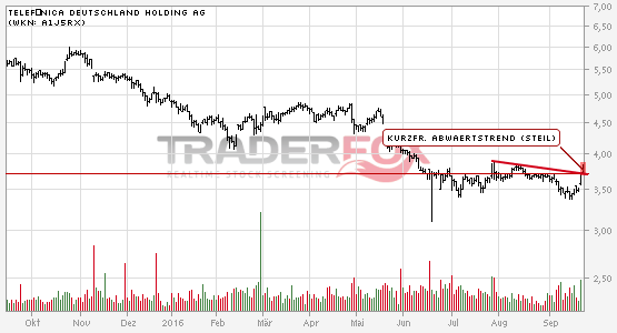Kurzfristiger steiler Abwärtstrend bei Telefónica Deutschland Holding AG nach oben verlassen.
