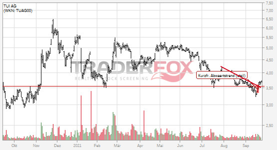 Kurzfristiger steiler Abwärtstrend bei TUI AG nach oben verlassen.