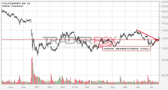 Kurzfristiger steiler Abwärtstrend bei Volkswagen AG Vz nach oben verlassen.
