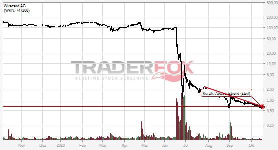 Kurzfristiger steiler Abwärtstrend bei Wirecard AG nach oben verlassen.