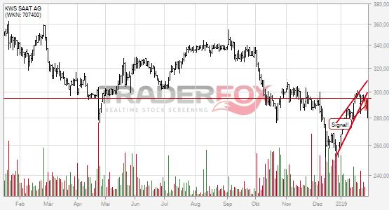 KWS SAAT AG bricht charttechnische Unterstützung!