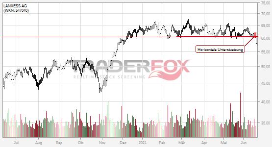LANXESS AG: -5% nach Bruch des horizontalen Unterstützung!
